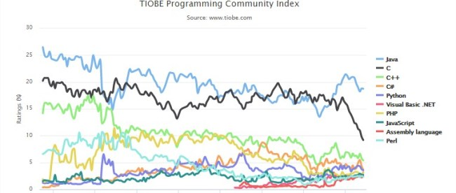 TIOBE Programming Community index