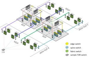 Introducing data center fabric, the nextgeneration