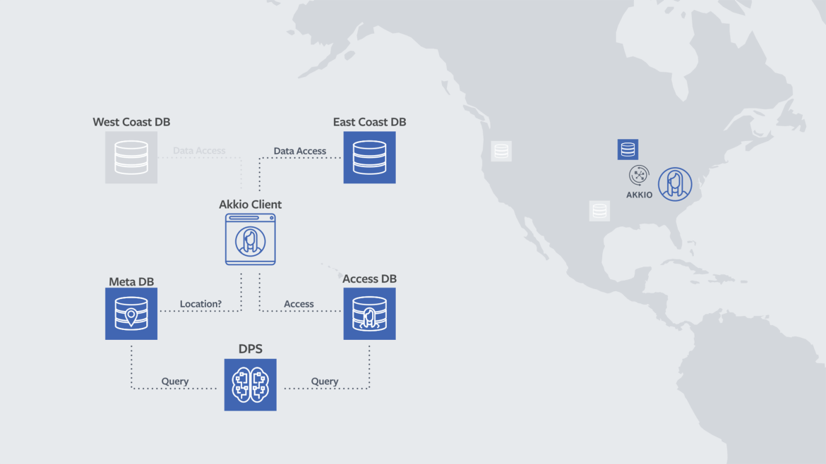 The metadata database for Akkio, Facebook's scalable data placement service