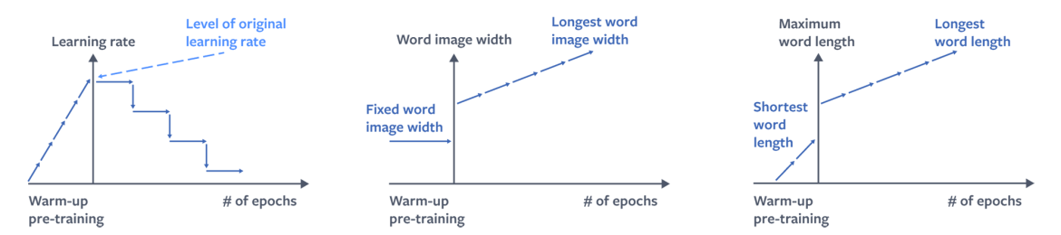 Schematic visualization for the behavior of learning rate, image width, and maximum word length under curriculum learning for the CTC text recognition model.