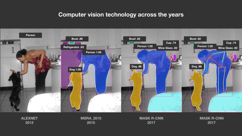 Illustration of progress in computer vision technology.