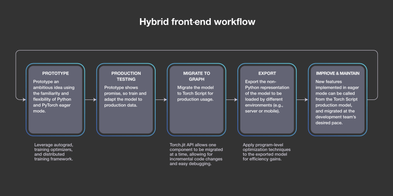 Flowchart of the PyTorch deep learning platform's hybrid front-end.