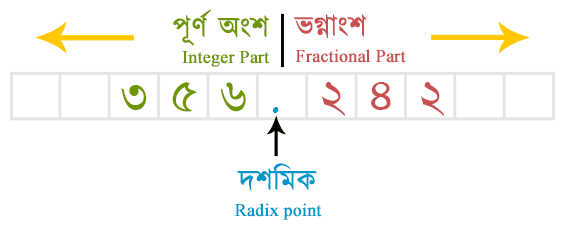 Parts of Positional Number system