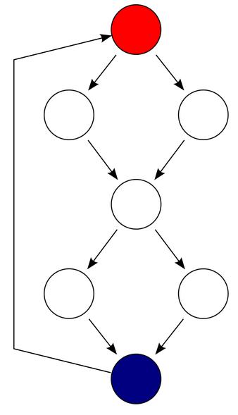 code metrics - Complejidad Ciclomática ¿Qué tan complejo es tu código? (1/2)