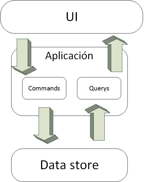 code design - Principio Command Query Separation - CQS