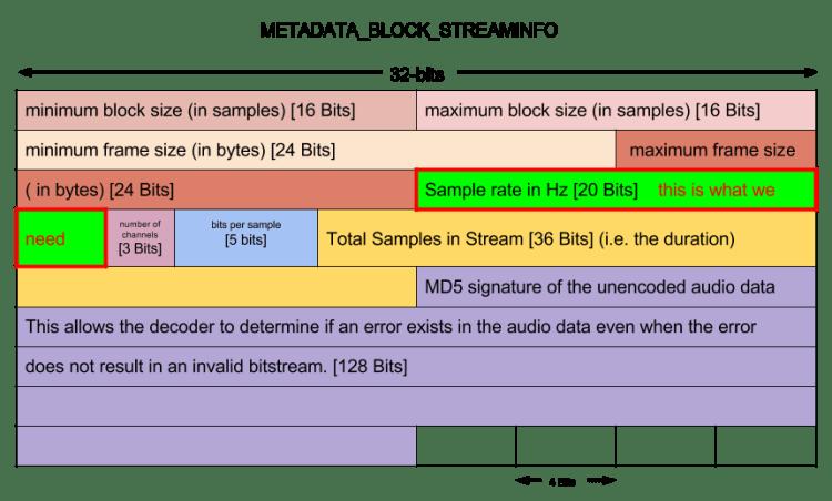 STREAMINFO METADATA_BLOCK_HEADER