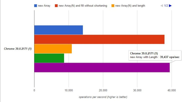Preallocating arrays in Javascript is about 65% faster than not!