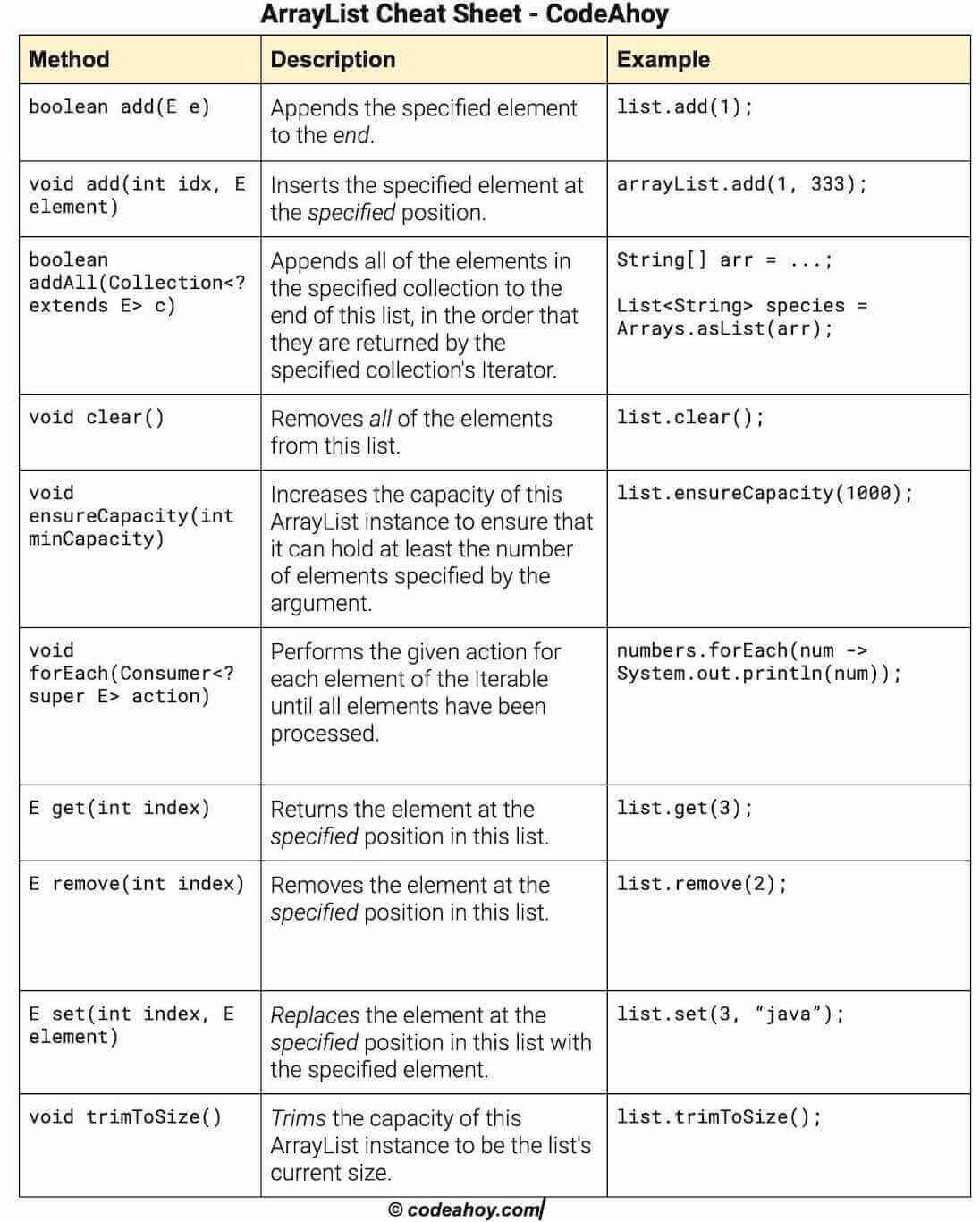 Arraylist In Java With Examples