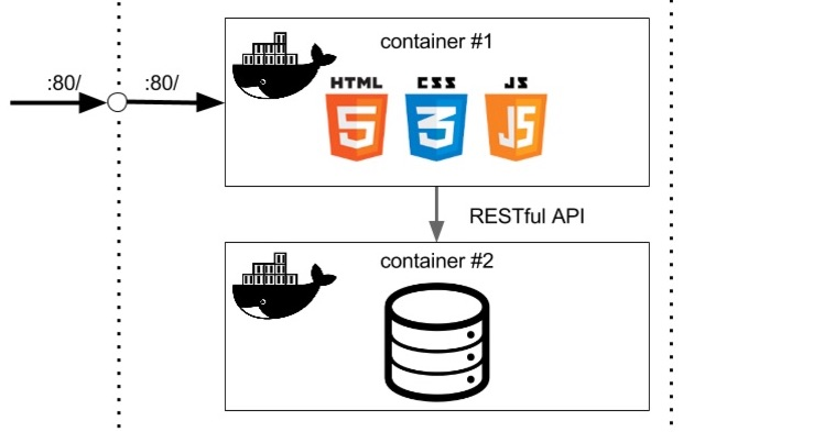 Communication between Docker containers