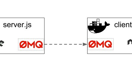 container-zmq-container