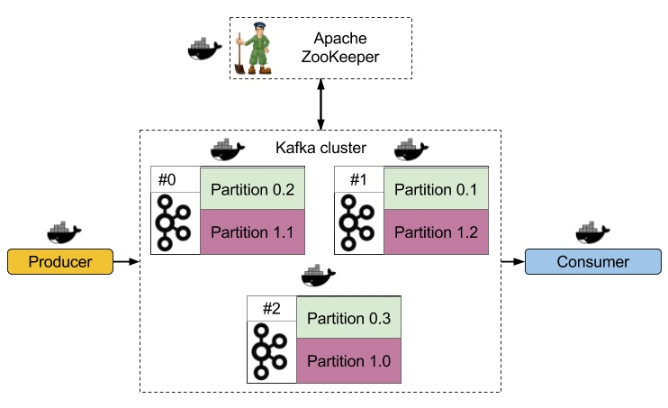 Highly available Kafka cluster in Docker