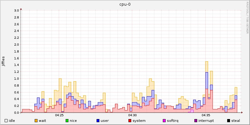 rrdtool: cpu graph