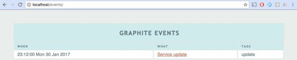 Graphite events list