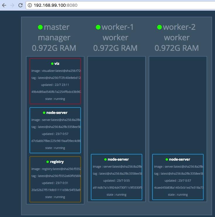 replicated node server