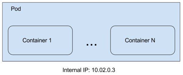 What exactly is Kubernetes - Dots and Brackets: Code Blog