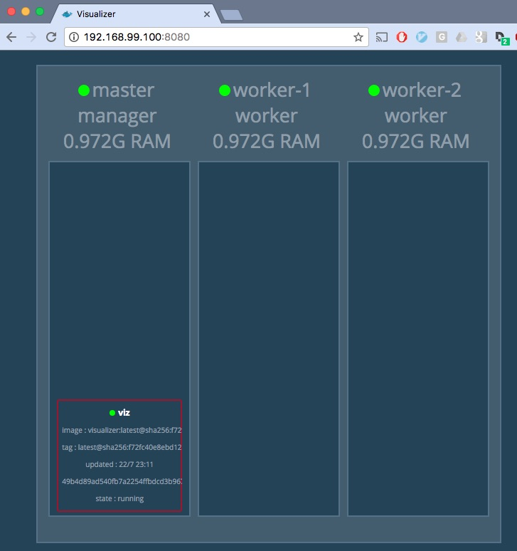 visualization service