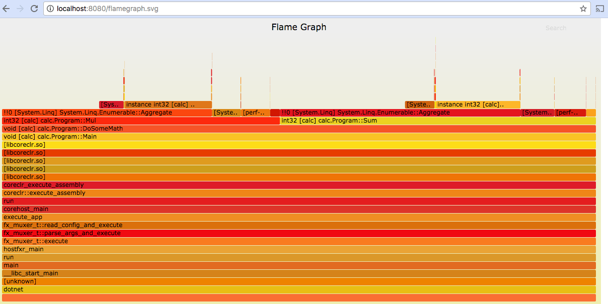 Flame Graph for .NET Core app on Linux
