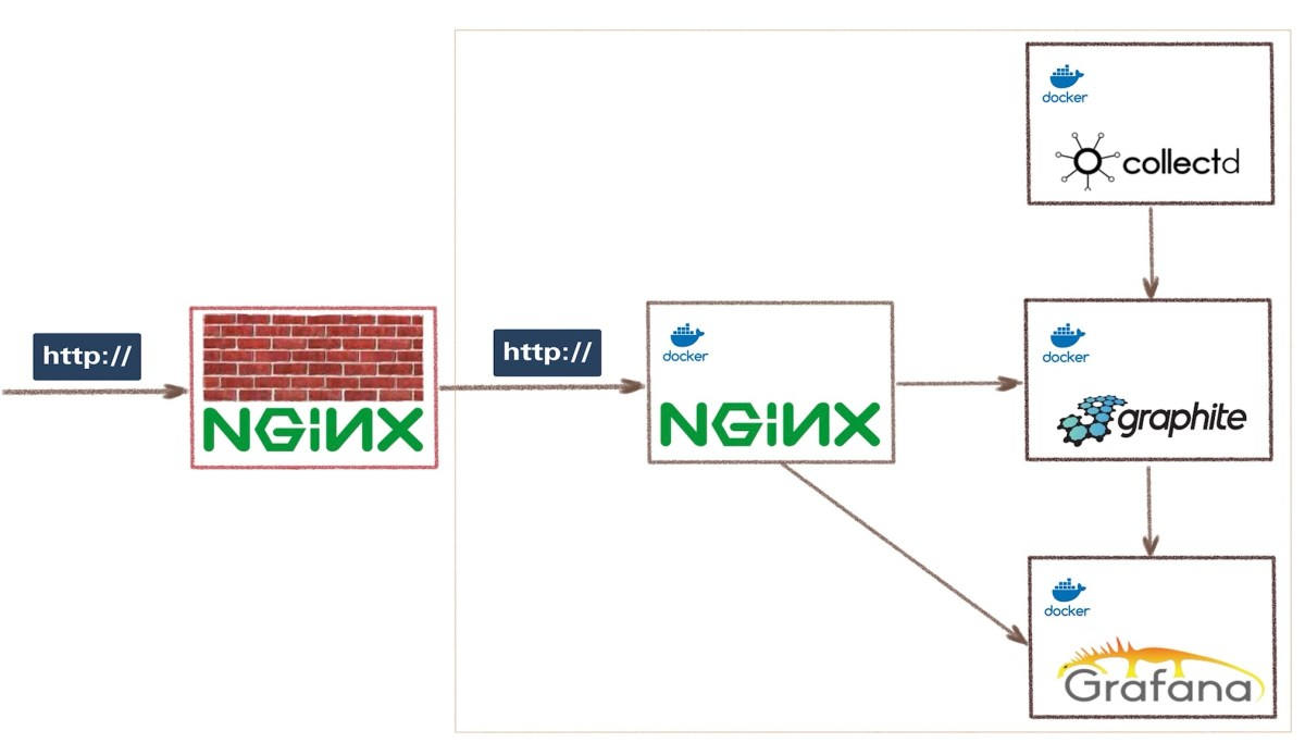 web application firewall and container app