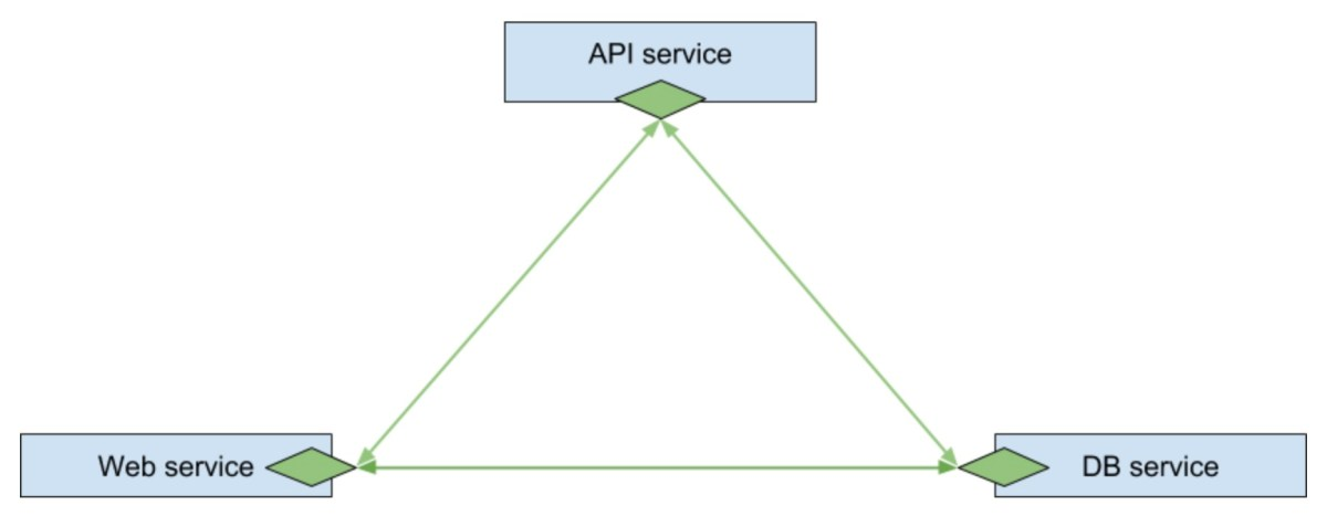 Imaginary distributed app with services plugged into the service mesh