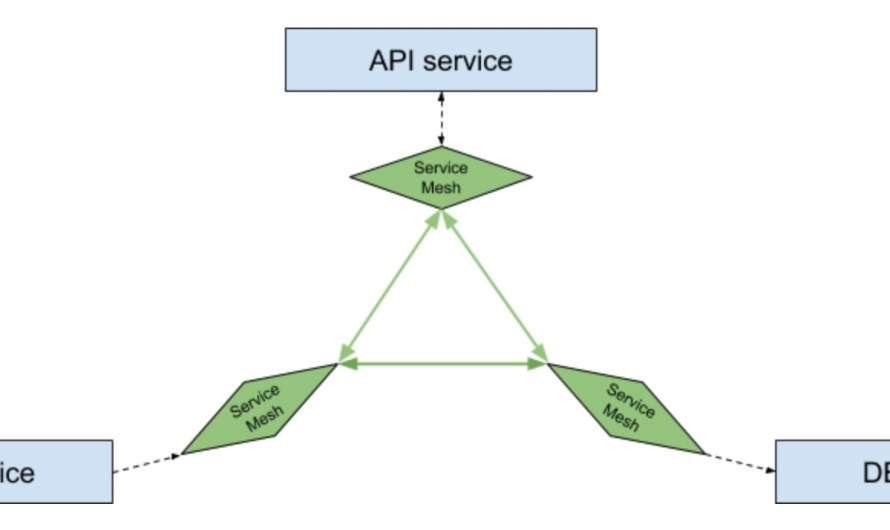 Service mesh implemented via iptables