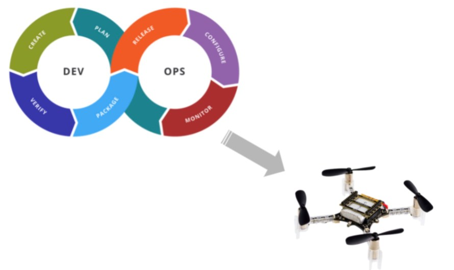 Drones and possible blog theme shift