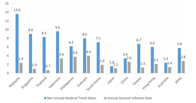 Figure 1:  Net Annual Medical Trend Rates for selected countries in Asia-Pacific, 2019.