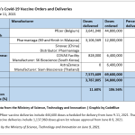 Covid vaccine deliveries as of june 11 2021