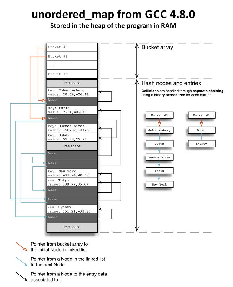 kvstore_unordered_map_web