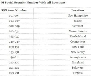 List Of Social Security Code Number With All Locations