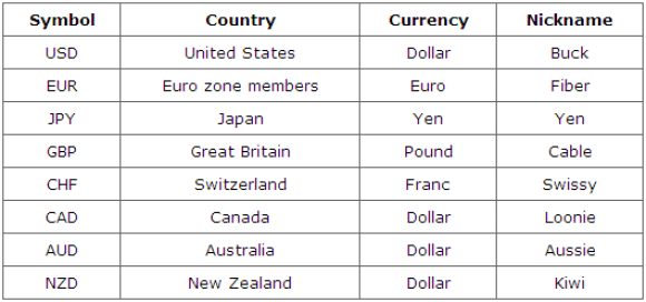 Forex currency Treading
