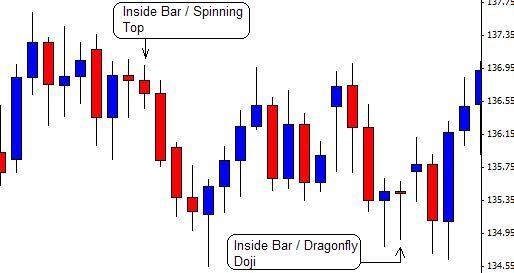 Inside Bars