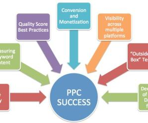 Pay Per Click PPC Marketing Overview