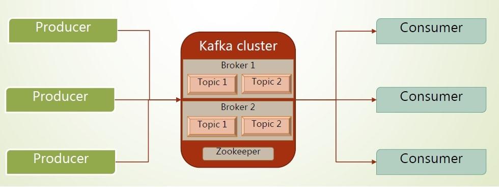 What is Apache Kafka | CodeFlex