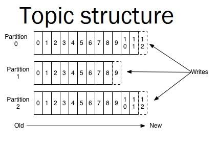 What is Apache Kafka   CodeFlex