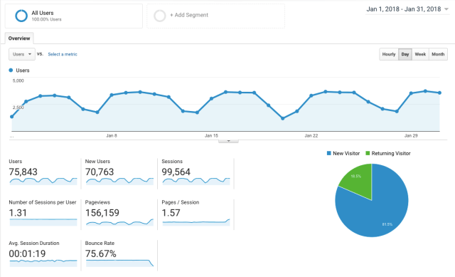 January month stats