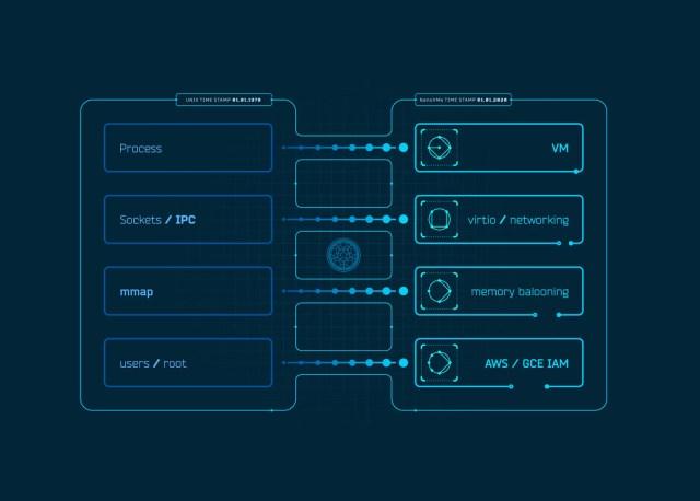 JavaScript Unikernal