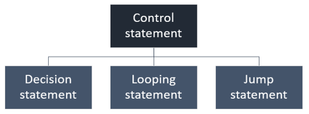 Types of control statements in C