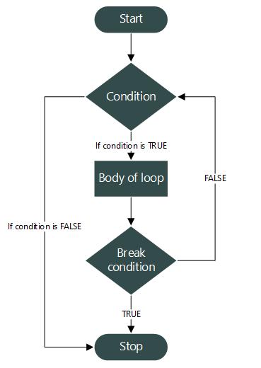 break statement flowchart