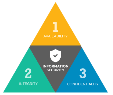 The CIA Triad of Security - Triad Risk Management - CompTIA Security