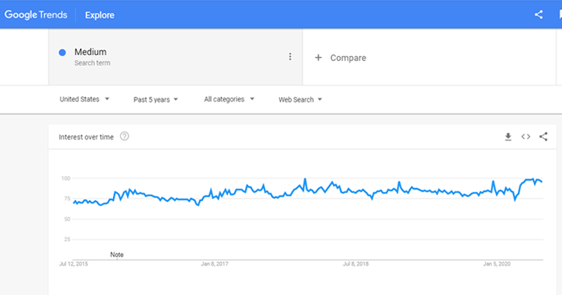 Medium Trends