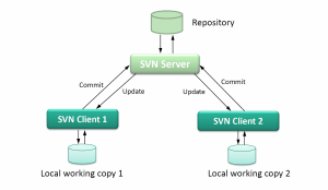 Architecture and Design of Subversion  SVN (Part 1)