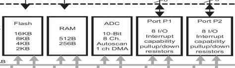 MSP430 ADC tutorial and example C programming code