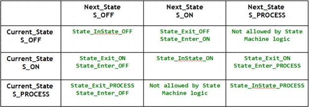 State Machine Project Tutorial C Code