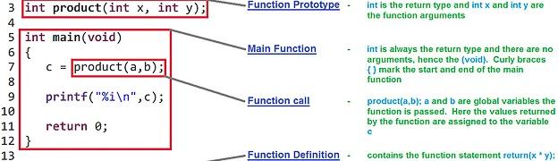 c programming functions tutorial