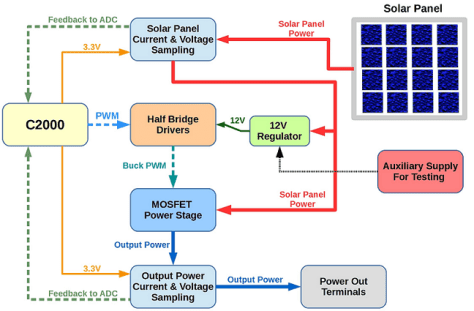 C2000 Solar MPPT Tutorial Prototype System Diagram