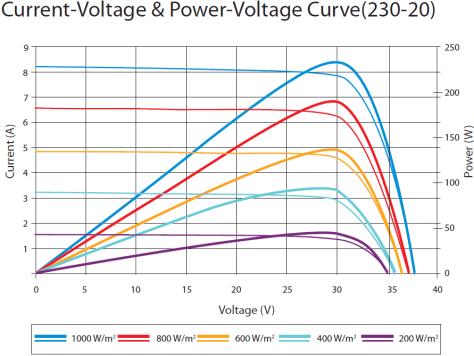 C2000 Solar MPPT Tutorial solar panel power curve