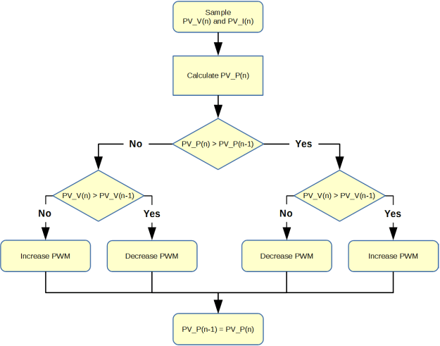 C2000 Solar MPPT Tutorial Perturb and Observe Algorithm Flow Chart