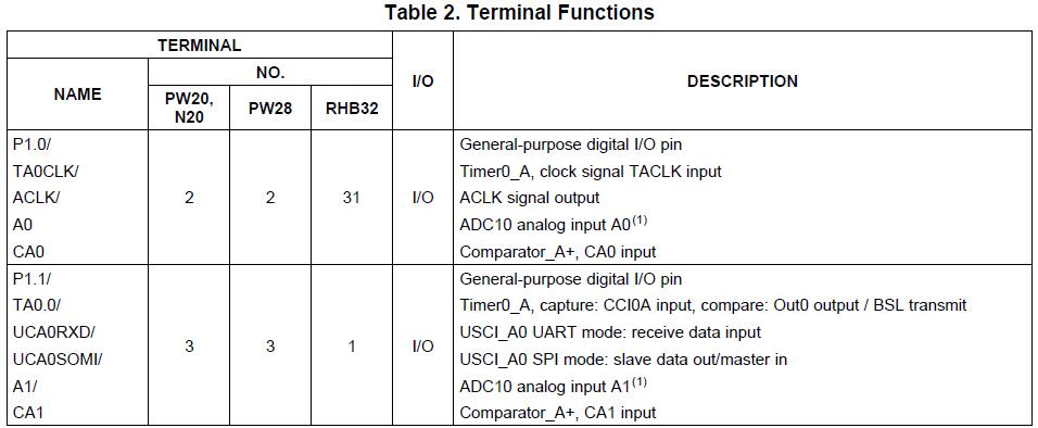 MSP430 Programming Tutorial Pt/1 (2/3)