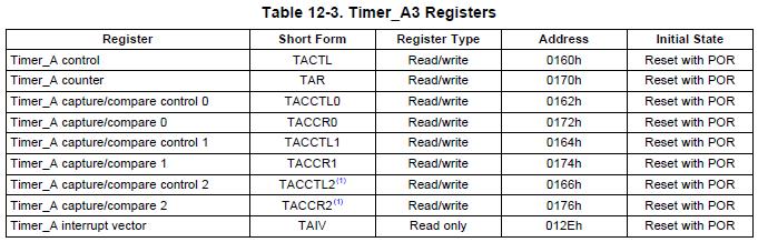 MSP430 Timer PWM Tutorial (1/3)