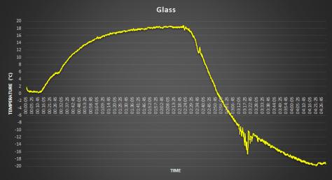 Greenhouse Heatsink Prototype Material Glass Data - coder-tronics